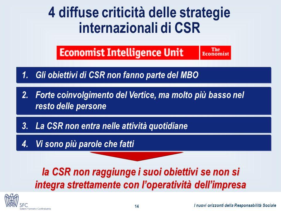 4 diffuse criticità delle strategie internazionali di CSR