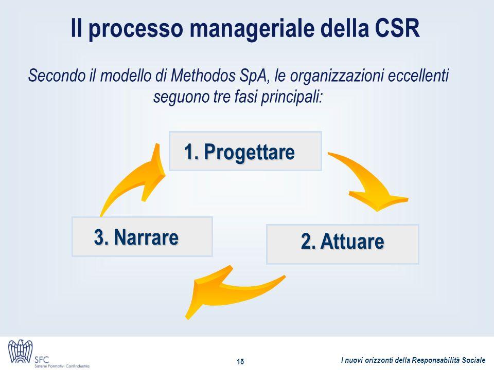 Il processo manageriale della CSR