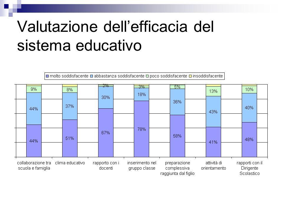 Valutazione dell'efficacia del sistema educativo