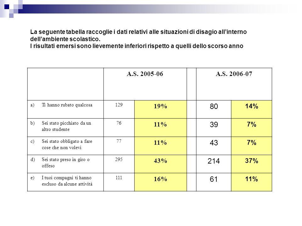 La seguente tabella raccoglie i dati relativi alle situazioni di disagio all'interno dell'ambiente scolastico.