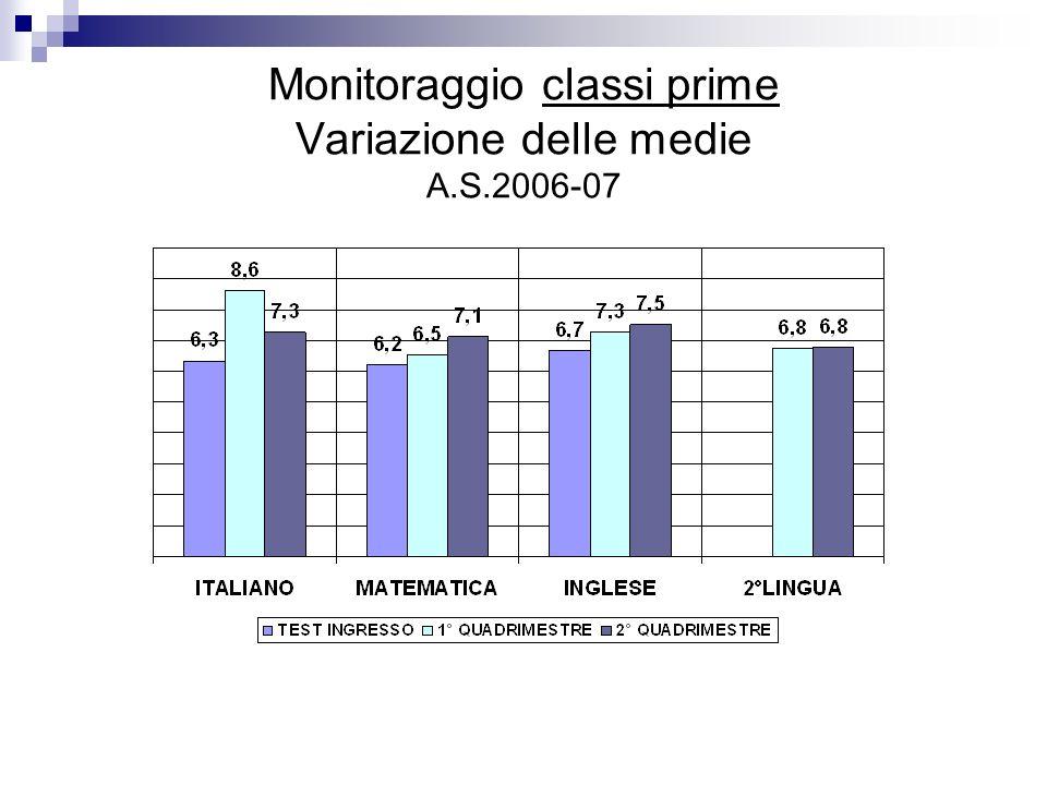 Monitoraggio classi prime Variazione delle medie A.S.2006-07
