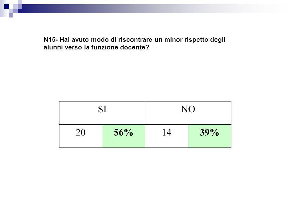 N15- Hai avuto modo di riscontrare un minor rispetto degli alunni verso la funzione docente