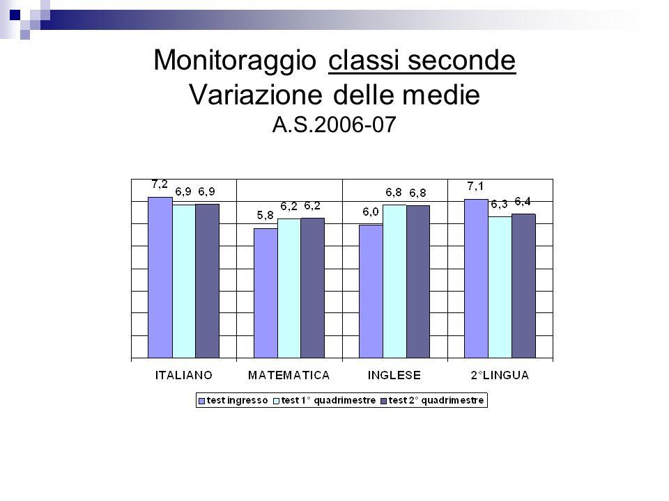 Monitoraggio classi seconde Variazione delle medie A.S.2006-07