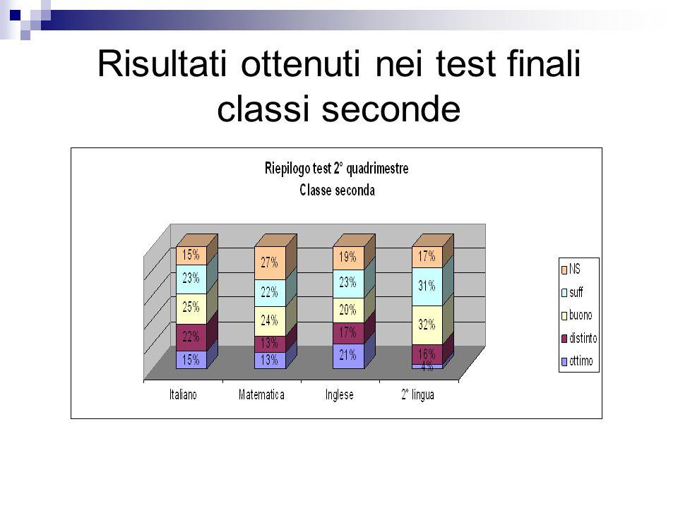 Risultati ottenuti nei test finali classi seconde