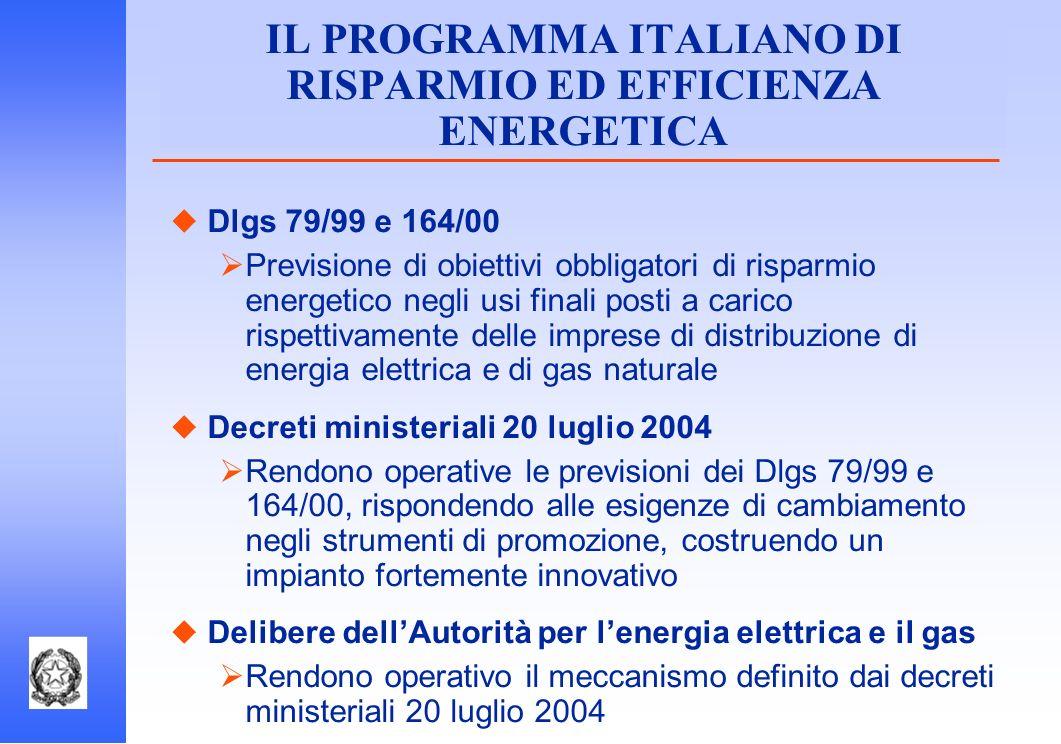 IL PROGRAMMA ITALIANO DI RISPARMIO ED EFFICIENZA ENERGETICA