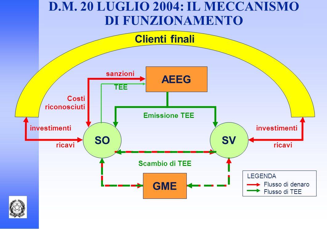 D.M. 20 LUGLIO 2004: IL MECCANISMO DI FUNZIONAMENTO