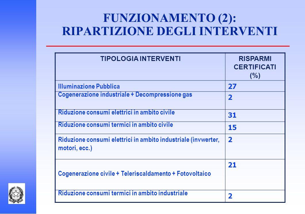 FUNZIONAMENTO (2): RIPARTIZIONE DEGLI INTERVENTI
