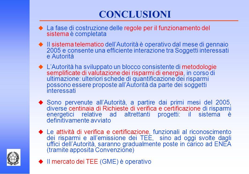 CONCLUSIONI La fase di costruzione delle regole per il funzionamento del sistema è completata.