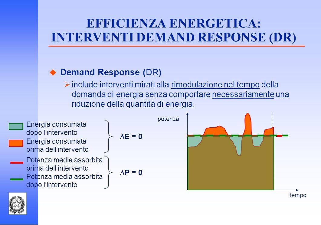 EFFICIENZA ENERGETICA: INTERVENTI DEMAND RESPONSE (DR)