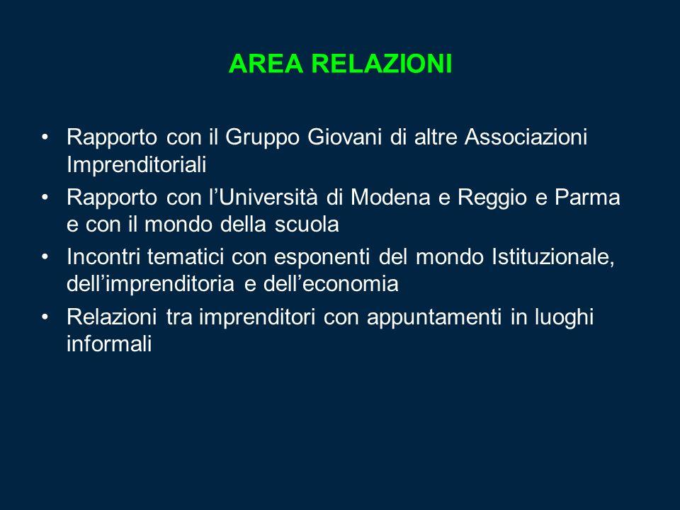 AREA RELAZIONIRapporto con il Gruppo Giovani di altre Associazioni Imprenditoriali.