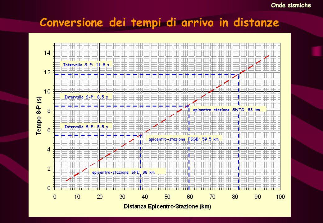 Conversione dei tempi di arrivo in distanze