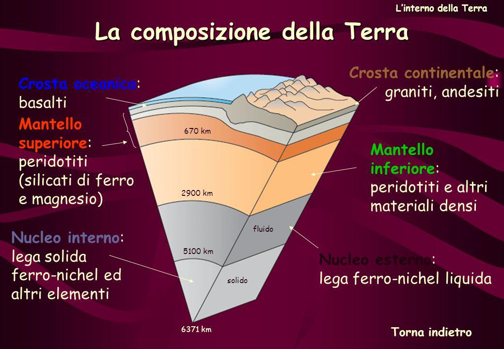 La composizione della Terra