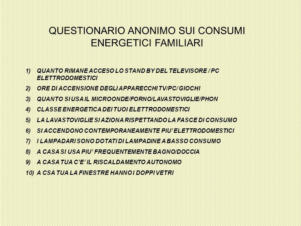 QUESTIONARIO ANONIMO SUI CONSUMI ENERGETICI FAMILIARI