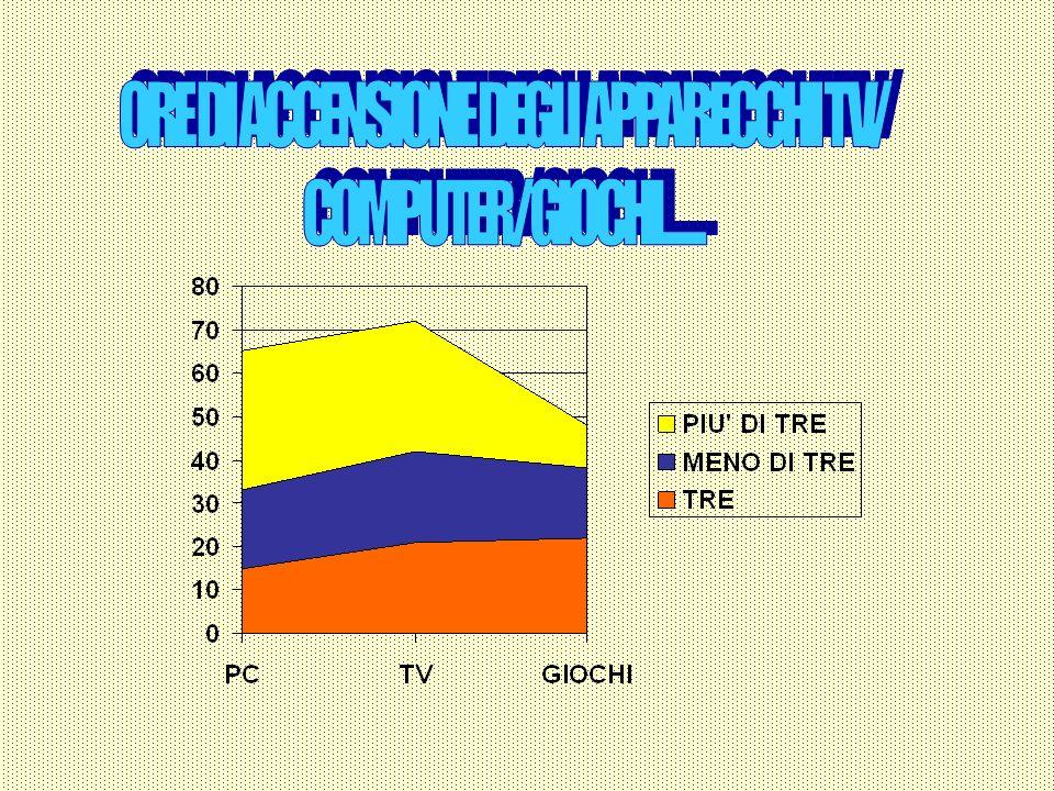ORE DI ACCENSIONE DEGLI APPARECCHI TV/