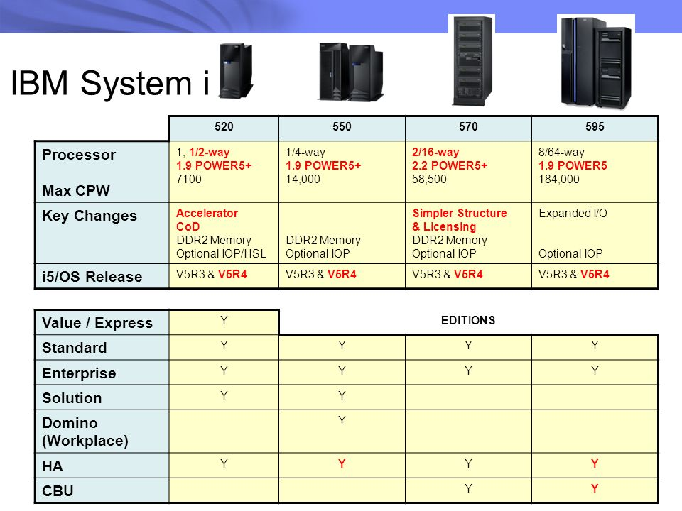 IBM System i Processor Max CPW Key Changes i5/OS Release
