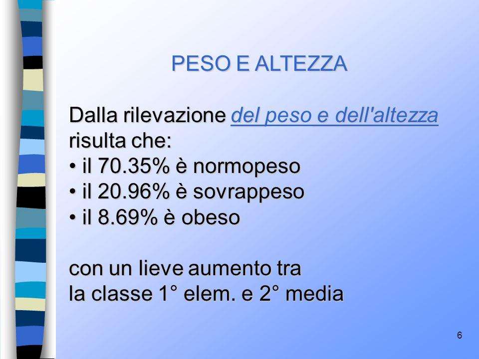 PESO E ALTEZZA Dalla rilevazione del peso e dell altezza risulta che: il 70.35% è normopeso. il 20.96% è sovrappeso.