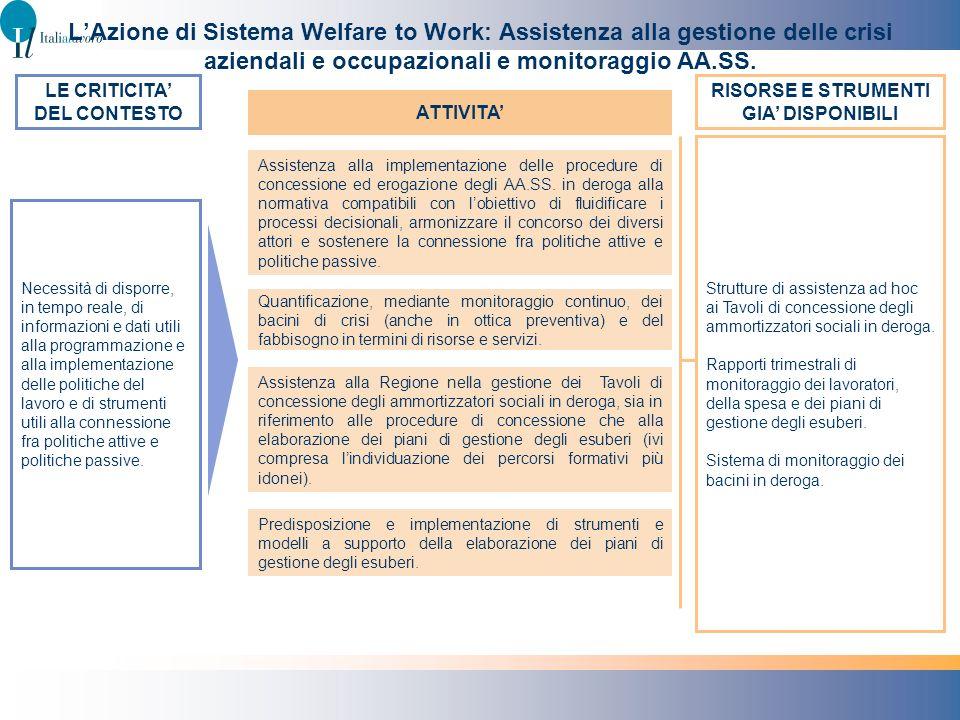 LE CRITICITA' DEL CONTESTO RISORSE E STRUMENTI GIA' DISPONIBILI