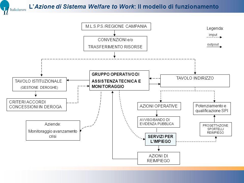 L'Azione di Sistema Welfare to Work: Il modello di funzionamento