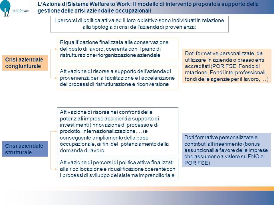 L'Azione di Sistema Welfare to Work: Il modello di intervento proposto a supporto della gestione delle crisi aziendali e occupazionali