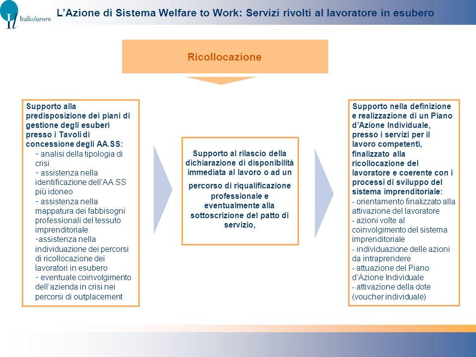 L'Azione di Sistema Welfare to Work: Servizi rivolti al lavoratore in esubero