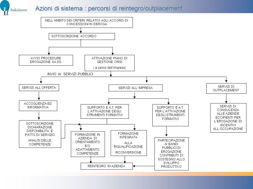 Azioni di sistema : percorsi di reintegro/outplacement
