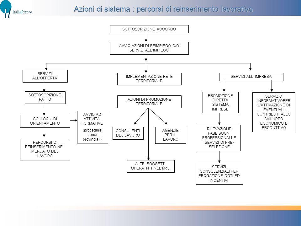 Azioni di sistema : percorsi di reinserimento lavorativo