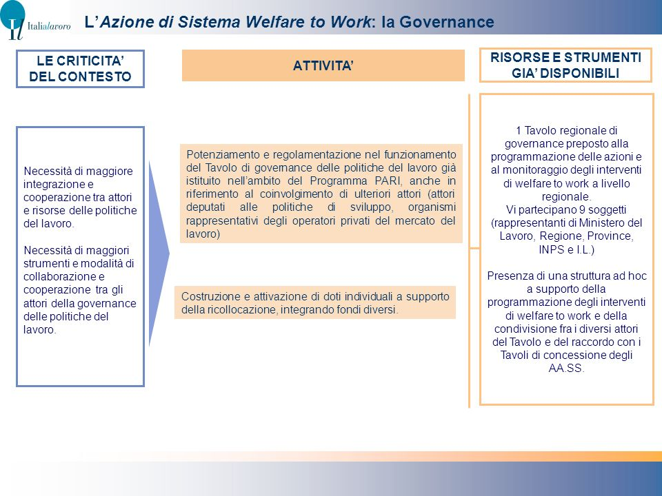 L'Azione di Sistema Welfare to Work: la Governance