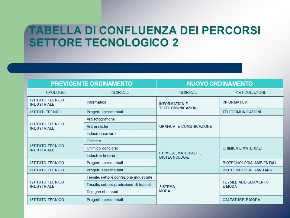 TABELLA DI CONFLUENZA DEI PERCORSI SETTORE TECNOLOGICO 2