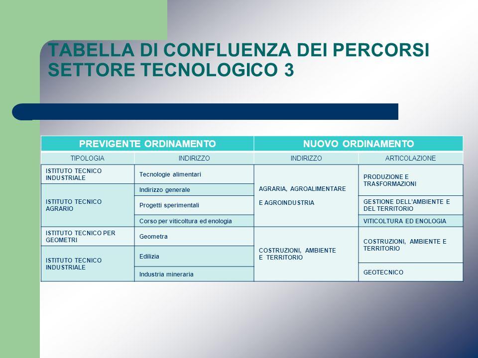 TABELLA DI CONFLUENZA DEI PERCORSI SETTORE TECNOLOGICO 3