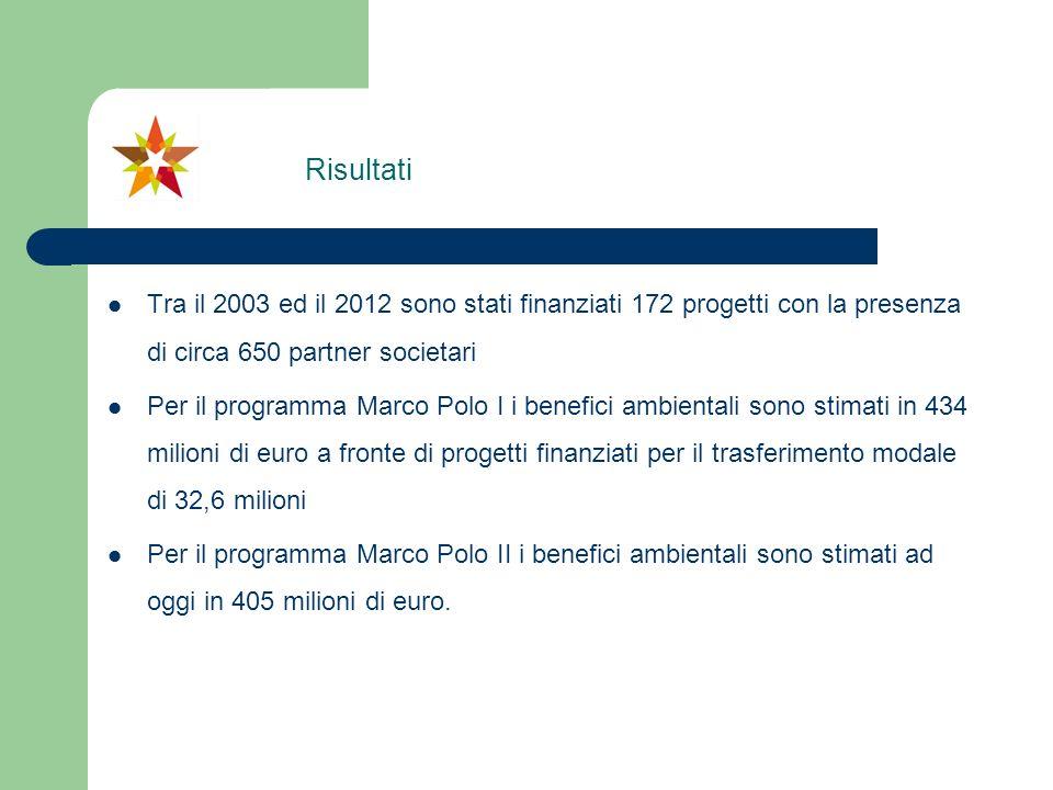 RisultatiTra il 2003 ed il 2012 sono stati finanziati 172 progetti con la presenza di circa 650 partner societari.