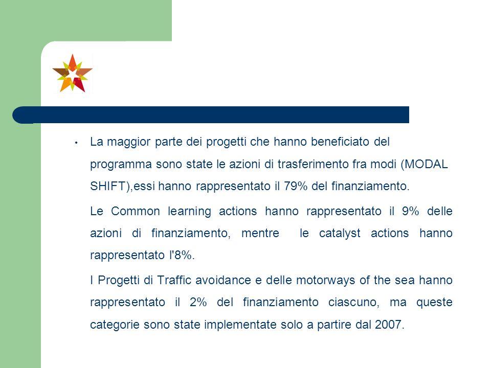 La maggior parte dei progetti che hanno beneficiato del programma sono state le azioni di trasferimento fra modi (MODAL SHIFT),essi hanno rappresentato il 79% del finanziamento.