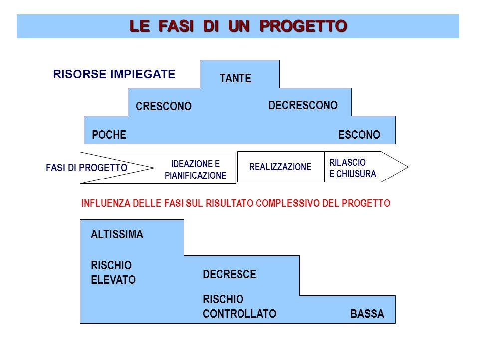INFLUENZA DELLE FASI SUL RISULTATO COMPLESSIVO DEL PROGETTO