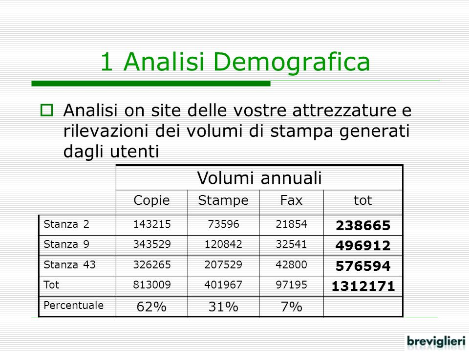 1 Analisi Demografica Volumi annuali