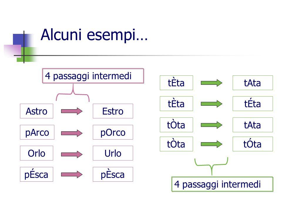 Alcuni esempi… 4 passaggi intermedi tÈta tÒta tAta tÉta tÓta Astro