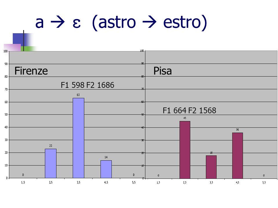 a   (astro  estro) Firenze Pisa F1 598 F2 1686 F1 664 F2 1568