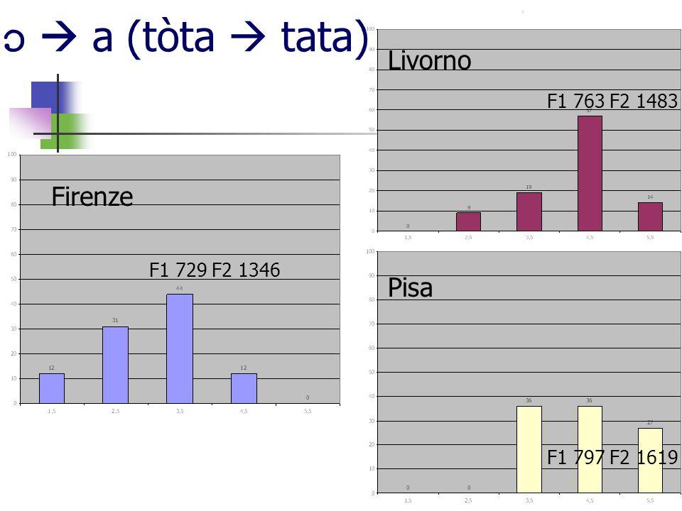   a (tòta  tata) Livorno Firenze Pisa F1 763 F2 1483 F1 729 F2 1346