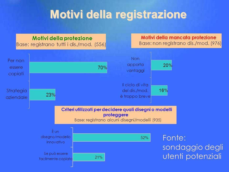 Motivi della registrazione