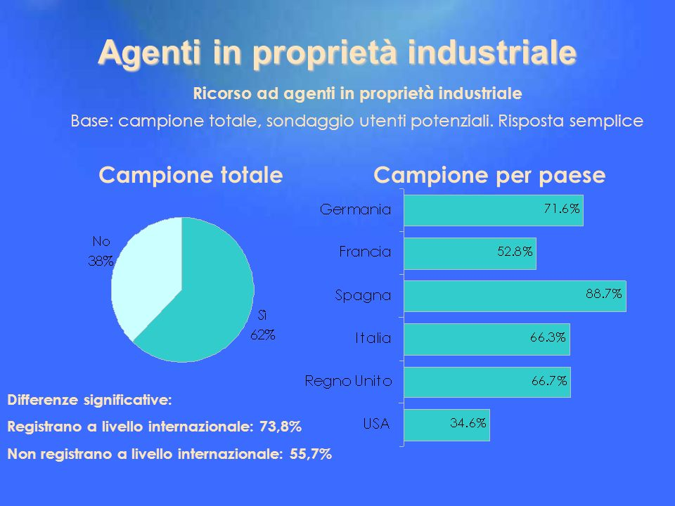 Agenti in proprietà industriale