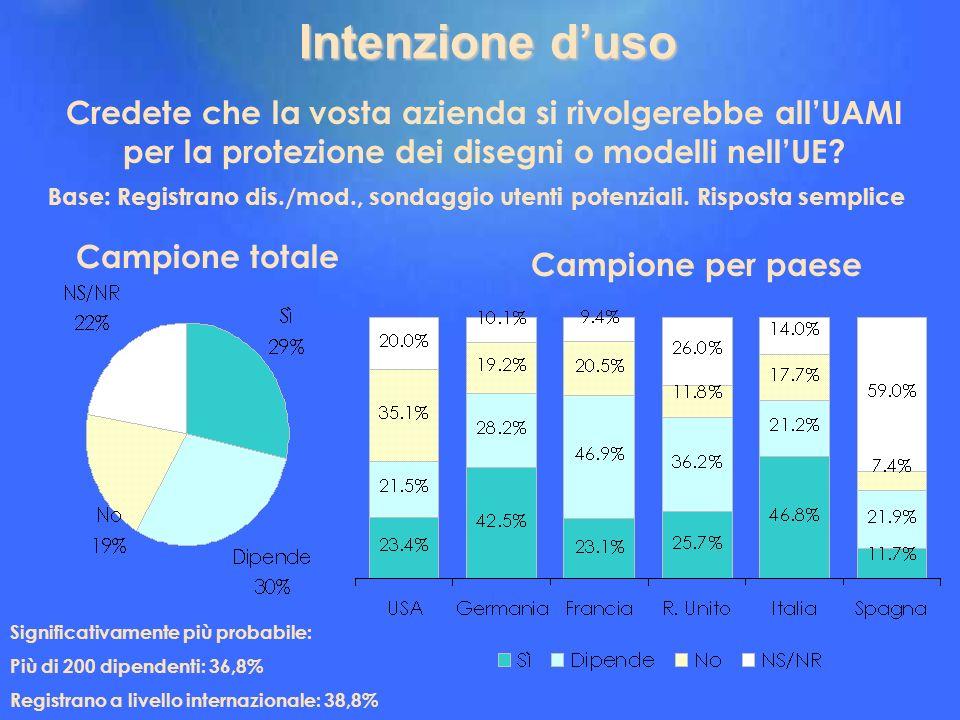 Intenzione d'uso Credete che la vosta azienda si rivolgerebbe all'UAMI per la protezione dei disegni o modelli nell'UE