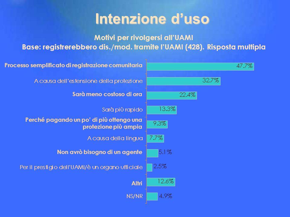 Intenzione d'uso Motivi per rivolgersi all'UAMI Base: registrerebbero dis./mod. tramite l'UAMI (428). Risposta multipla.