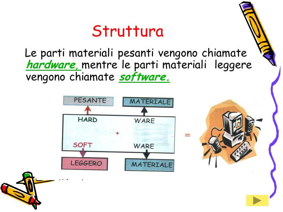 Struttura Le parti materiali pesanti vengono chiamate hardware, mentre le parti materiali leggere vengono chiamate software.