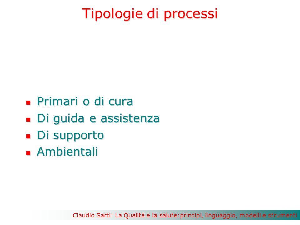 Tipologie di processi Primari o di cura Di guida e assistenza