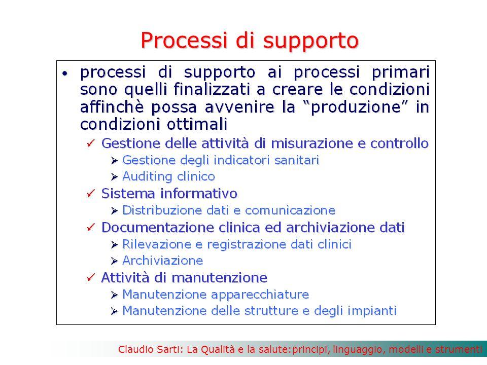Processi di supporto