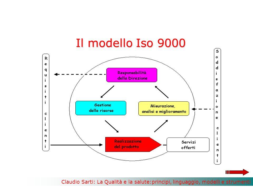 Il modello Iso 9000