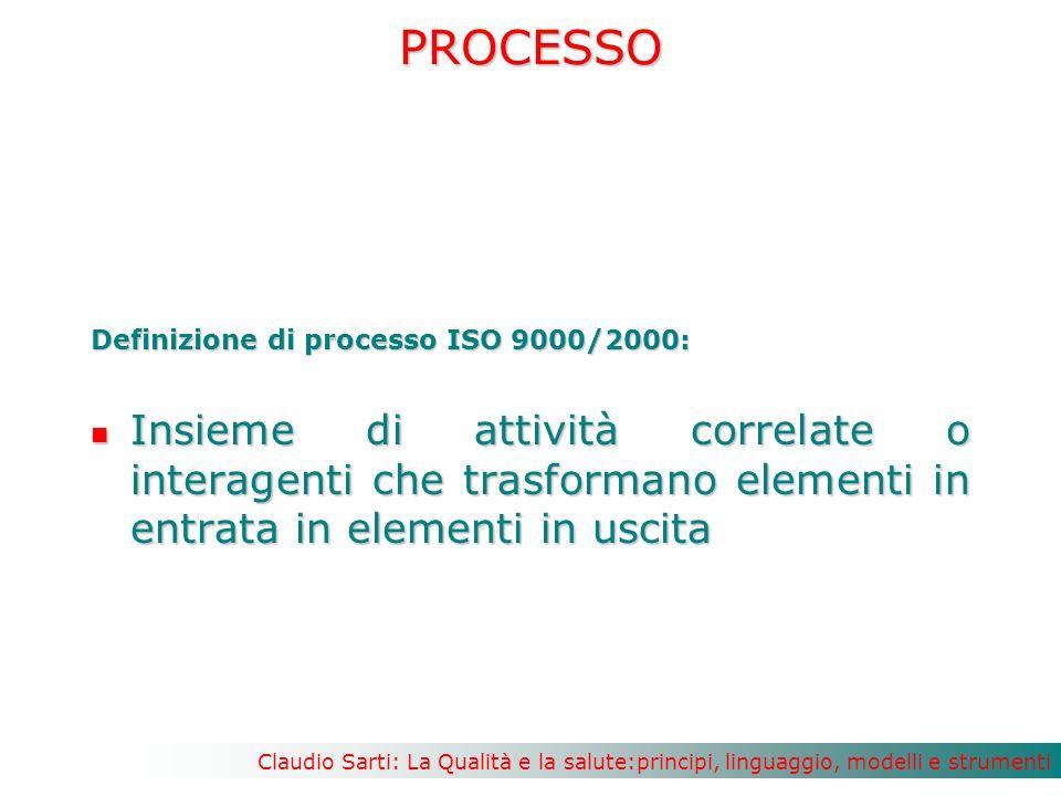 PROCESSO Definizione di processo ISO 9000/2000: