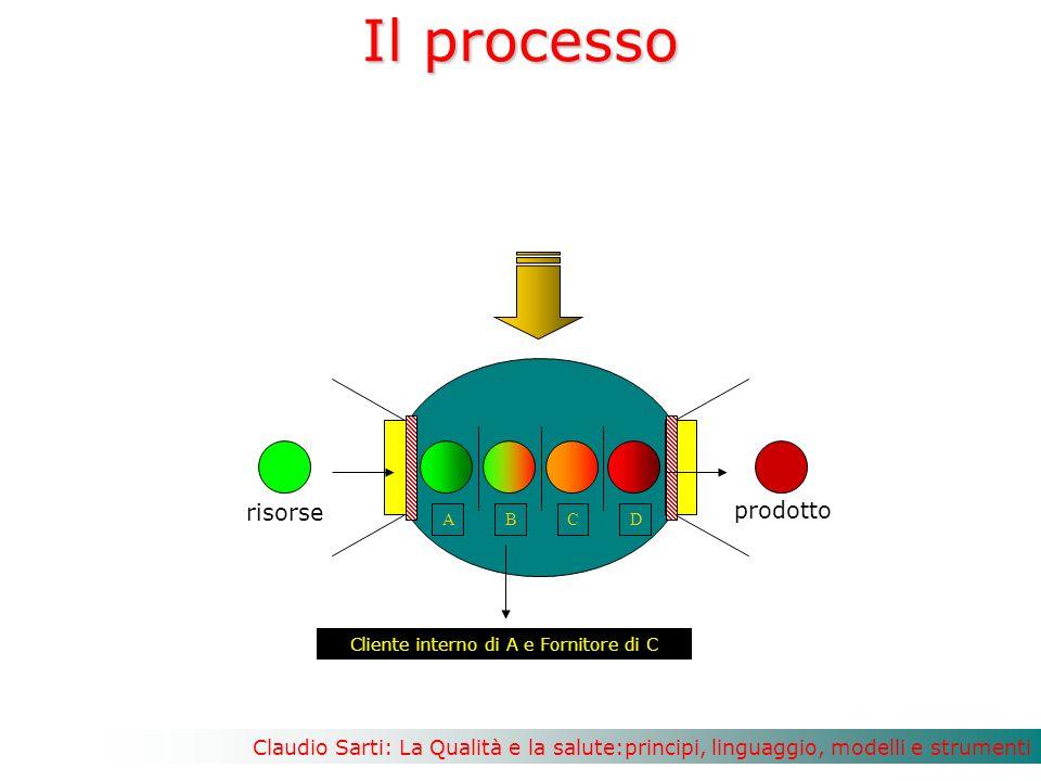 Cliente interno di A e Fornitore di C