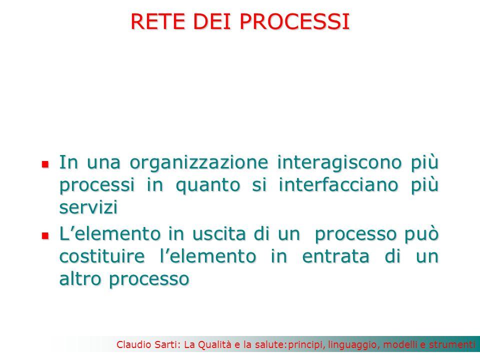 RETE DEI PROCESSI In una organizzazione interagiscono più processi in quanto si interfacciano più servizi.