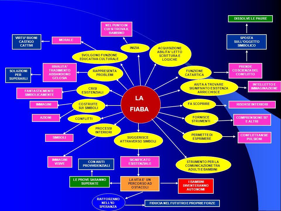 LA FIABA Il Protocollo APE 22/9/2007