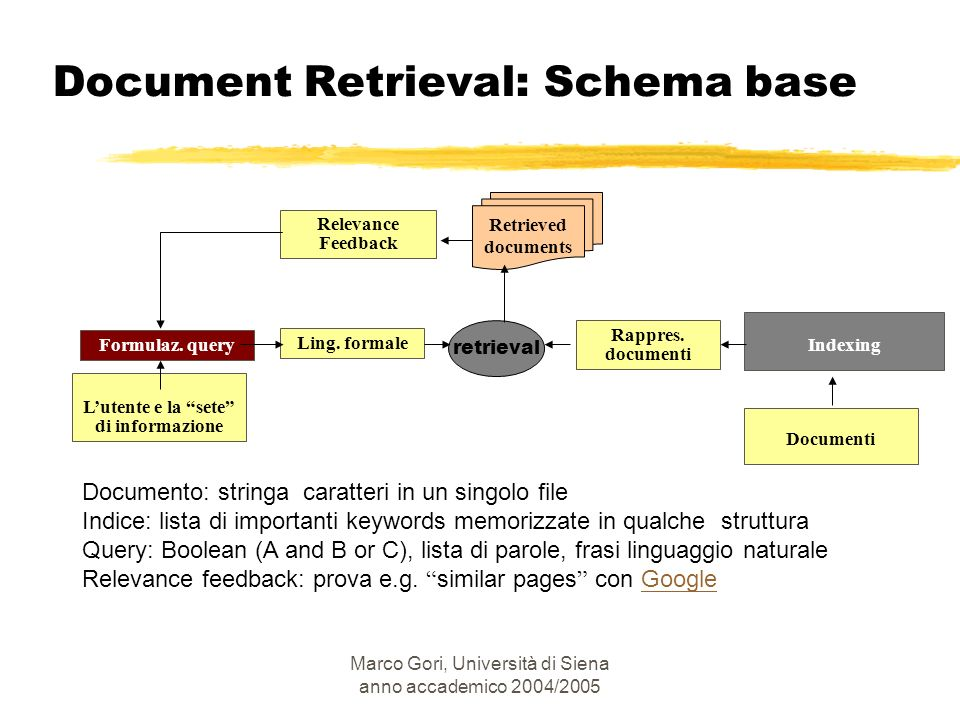 Document Retrieval: Schema base