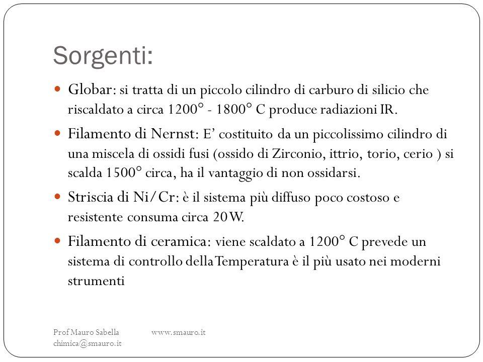 Sorgenti:Globar: si tratta di un piccolo cilindro di carburo di silicio che riscaldato a circa 1200° - 1800° C produce radiazioni IR.